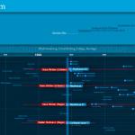 timeline-5